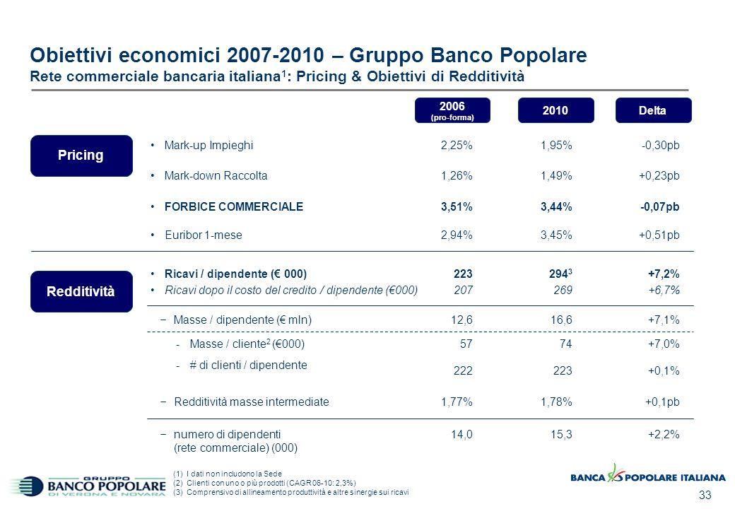 33 Mark-up Impieghi Mark-down Raccolta FORBICE COMMERCIALE 2006 (pro-forma) 2010Delta 2,25% 1,26% 3,51% 1,95% 1,49% 3,44% -0,30pb +0,23pb -0,07pb Rica