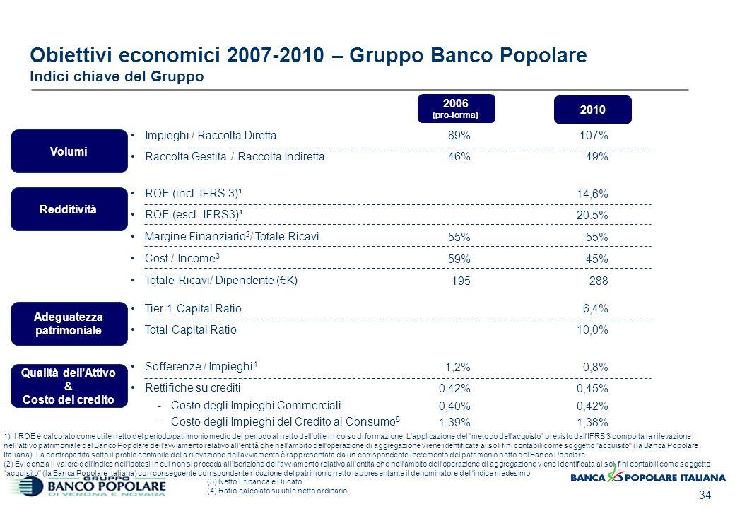 34 Obiettivi economici 2007-2010 – Gruppo Banco Popolare Indici chiave del Gruppo Volumi Redditività Adeguatezza patrimoniale Impieghi / Raccolta Dire