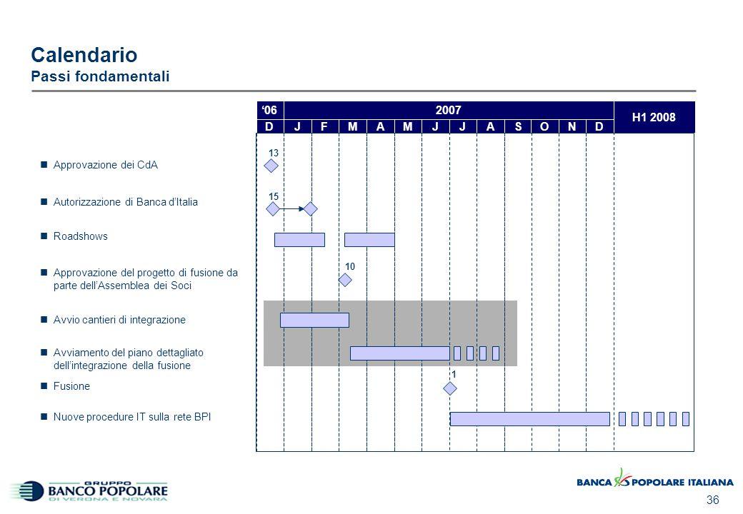 36 Calendario Passi fondamentali JFMAMJASON H1 2008 Approvazione dei CdA JDD 2007'06 10 15 1 13 Autorizzazione di Banca d'Italia Roadshows Avvio canti