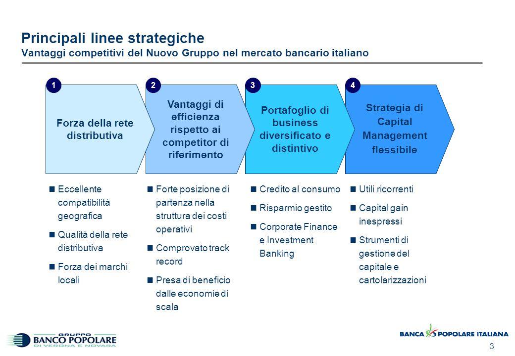 3 Strategia di Capital Management flessibile Principali linee strategiche Vantaggi competitivi del Nuovo Gruppo nel mercato bancario italiano Eccellen