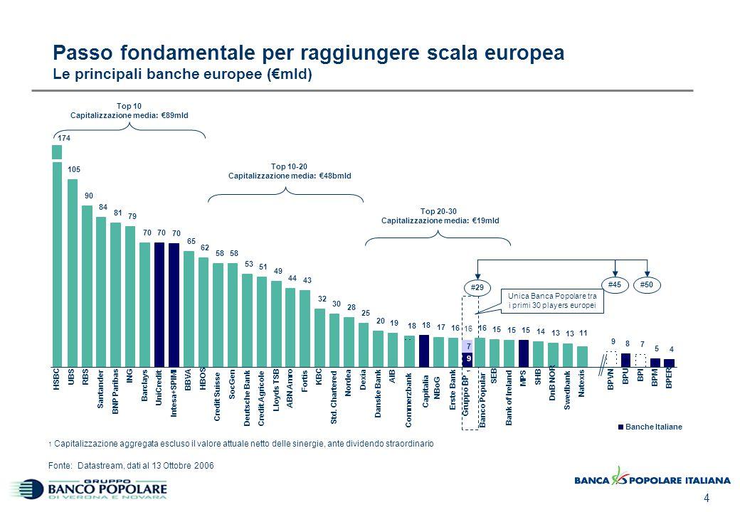 4 Passo fondamentale per raggiungere scala europea Le principali banche europee (€mld) 174 Top 10 Capitalizzazione media: €89mld Top 10-20 Capitalizza