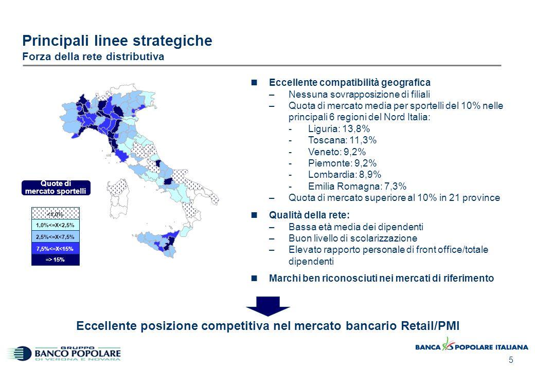 5 Principali linee strategiche Forza della rete distributiva Eccellente compatibilità geografica –Nessuna sovrapposizione di filiali –Quota di mercato