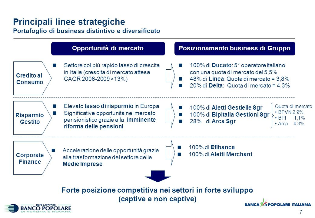 7 Principali linee strategiche Portafoglio di business distintivo e diversificato Settore col più rapido tasso di crescita in Italia (crescita di merc