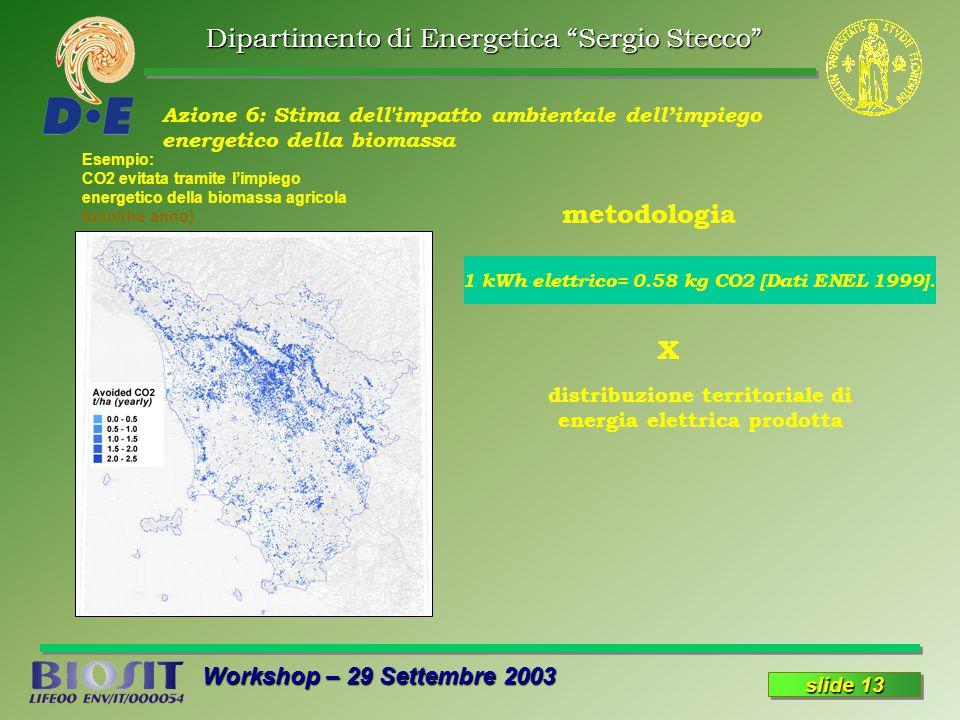 Dipartimento di Energetica Sergio Stecco Workshop – 29 Settembre 2003 slide 13 Azione 6: Stima dell impatto ambientale dell'impiego energetico della biomassa Esempio: CO2 evitata tramite l'impiego energetico della biomassa agricola tonn/(ha anno) 1 kWh elettrico= 0.58 kg CO2 [Dati ENEL 1999].