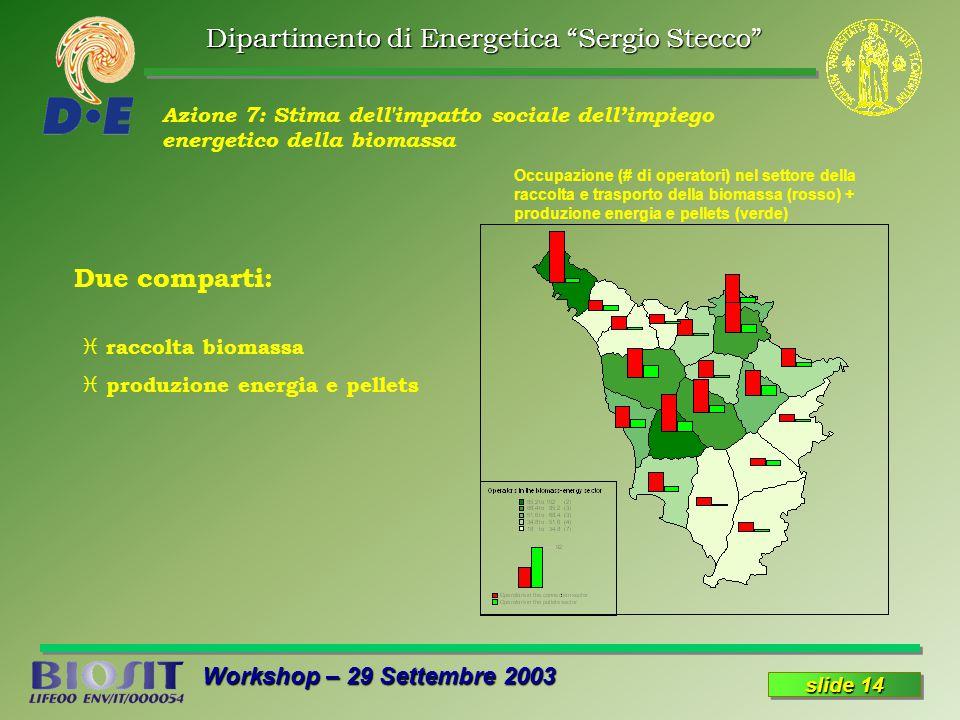 Dipartimento di Energetica Sergio Stecco Workshop – 29 Settembre 2003 slide 14 Azione 7: Stima dell impatto sociale dell'impiego energetico della biomassa Occupazione (# di operatori) nel settore della raccolta e trasporto della biomassa (rosso) + produzione energia e pellets (verde) Due comparti: i raccolta biomassa i produzione energia e pellets
