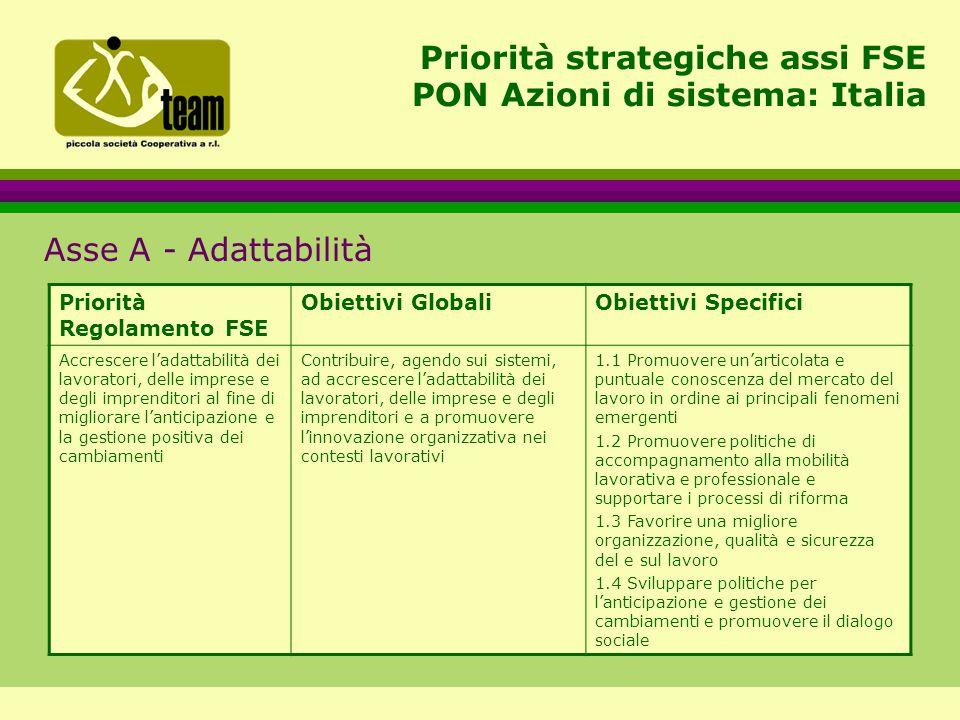 Priorità strategiche assi FSE PON Azioni di sistema: Italia Asse A - Adattabilità Priorità Regolamento FSE Obiettivi GlobaliObiettivi Specifici Accrescere l'adattabilità dei lavoratori, delle imprese e degli imprenditori al fine di migliorare l'anticipazione e la gestione positiva dei cambiamenti Contribuire, agendo sui sistemi, ad accrescere l'adattabilità dei lavoratori, delle imprese e degli imprenditori e a promuovere l'innovazione organizzativa nei contesti lavorativi 1.1 Promuovere un'articolata e puntuale conoscenza del mercato del lavoro in ordine ai principali fenomeni emergenti 1.2 Promuovere politiche di accompagnamento alla mobilità lavorativa e professionale e supportare i processi di riforma 1.3 Favorire una migliore organizzazione, qualità e sicurezza del e sul lavoro 1.4 Sviluppare politiche per l'anticipazione e gestione dei cambiamenti e promuovere il dialogo sociale