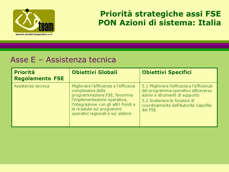 Priorità strategiche assi FSE PON Azioni di sistema: Italia Asse E – Assistenza tecnica Priorità Regolamento FSE Obiettivi GlobaliObiettivi Specifici Assistenza tecnicaMigliorare l'efficienza e l'efficacia complessiva della programmazione FSE, favorirne l'implementazione operativa, l'integrazione con gli altri Fondi e le ricadute sui programmi operativi regionali e sui sistemi 5.1 Migliorare l'efficacia e l'efficienza del programma operativo attraverso azioni e strumenti di supporto 5.2 Sostenere le funzioni di coordinamento dell'Autorità Capofila del FSE