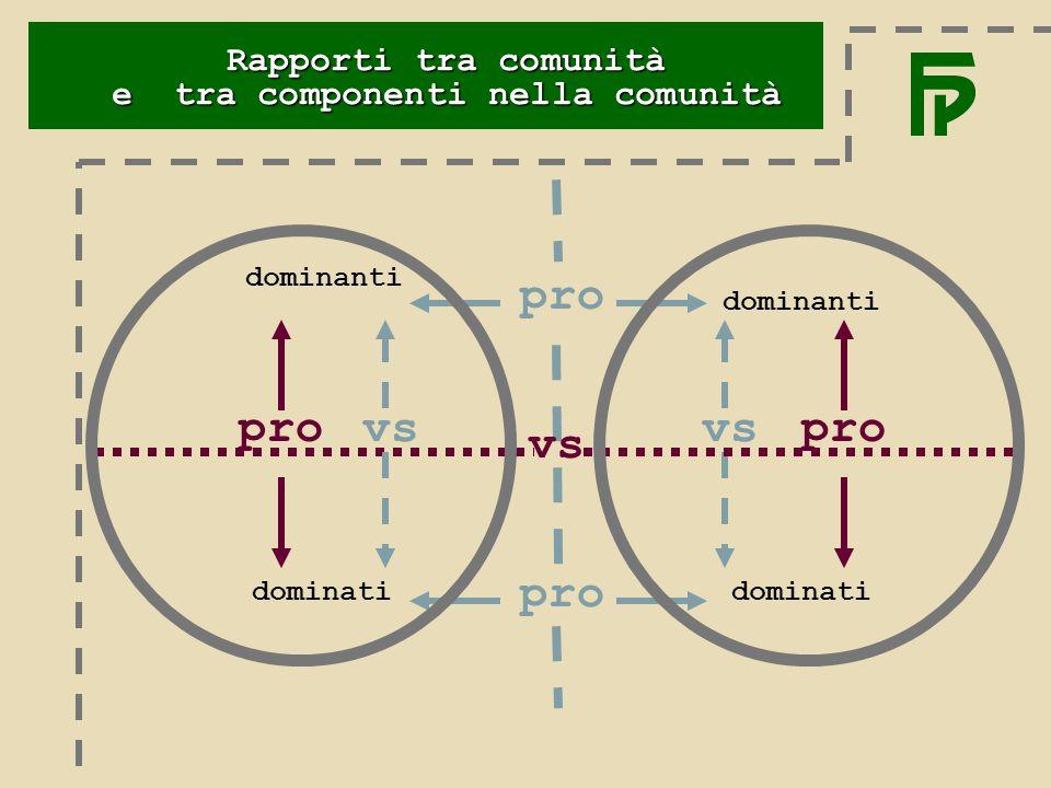 dominanti dominati vs dominanti dominati vs pro vs Rapporti tra comunità e tra componenti nella comunità