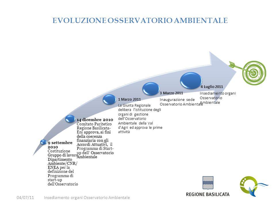 Gruppo di lavoro Dipartimento Ambiente/CNR/ ENEA 9 settembre 2010 Costituzione Gruppo di lavoro Dipartimento Ambiente/CNR/ ENEA per la definizione del Programma di start-up dell'Osservatorio approva, ai fini della coerenza finanziaria con gli Accordi Attuativi, Osservatorio Ambientale 14 dicembre 2010 Comitato Paritetico Regione Basilicata- Eni approva, ai fini della coerenza finanziaria con gli Accordi Attuativi, il Programma di Start- up dell' Osservatorio Ambientale 1 Marzo 2011 La Giunta Regionale delibera l'istituzione degli organi di gestione dell'Osservatorio Ambientale della Val d'Agri ed approva le prime attività 3 Marzo 2011 Inaugurazione sede Osservatorio Ambientale 4 Luglio 2011 Insediamento organi Osservatorio Ambientale EVOLUZIONE OSSERVATORIO AMBIENTALE 04/07/11Insediamento organi Osservatorio Ambientale
