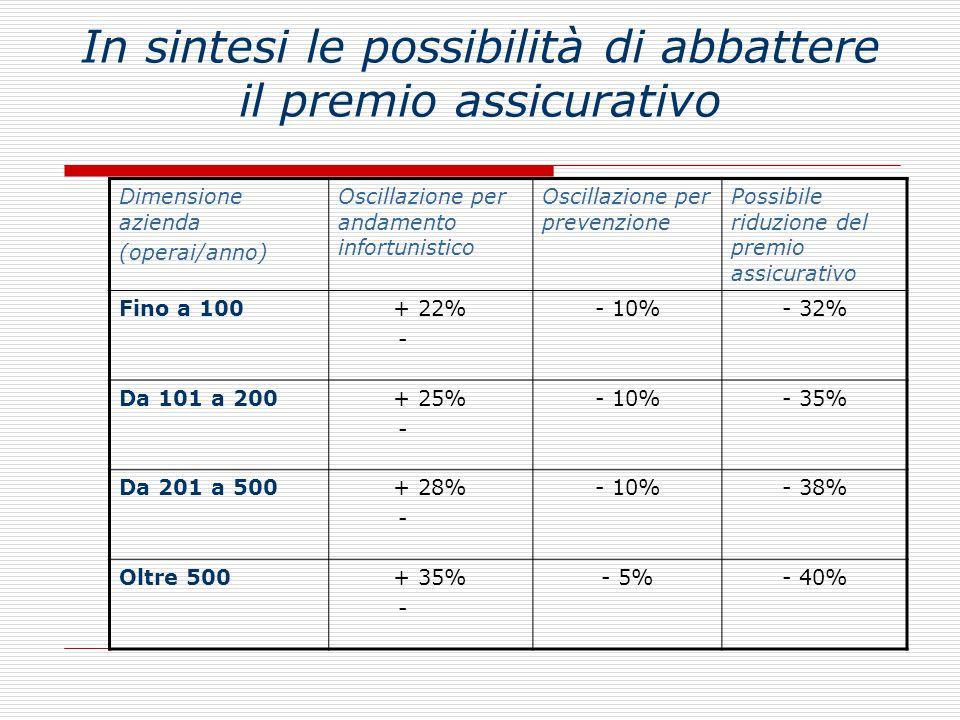 In sintesi le possibilità di abbattere il premio assicurativo Dimensione azienda (operai/anno) Oscillazione per andamento infortunistico Oscillazione per prevenzione Possibile riduzione del premio assicurativo Fino a 100+ 22% - - 10%- 32% Da 101 a 200+ 25% - - 10%- 35% Da 201 a 500+ 28% - - 10%- 38% Oltre 500+ 35% - - 5%- 40%