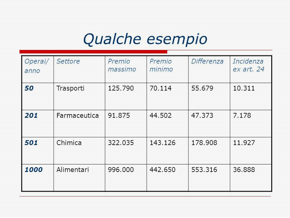 Qualche esempio Operai/ anno SettorePremio massimo Premio minimo DifferenzaIncidenza ex art. 24 50Trasporti125.79070.11455.67910.311 201Farmaceutica91