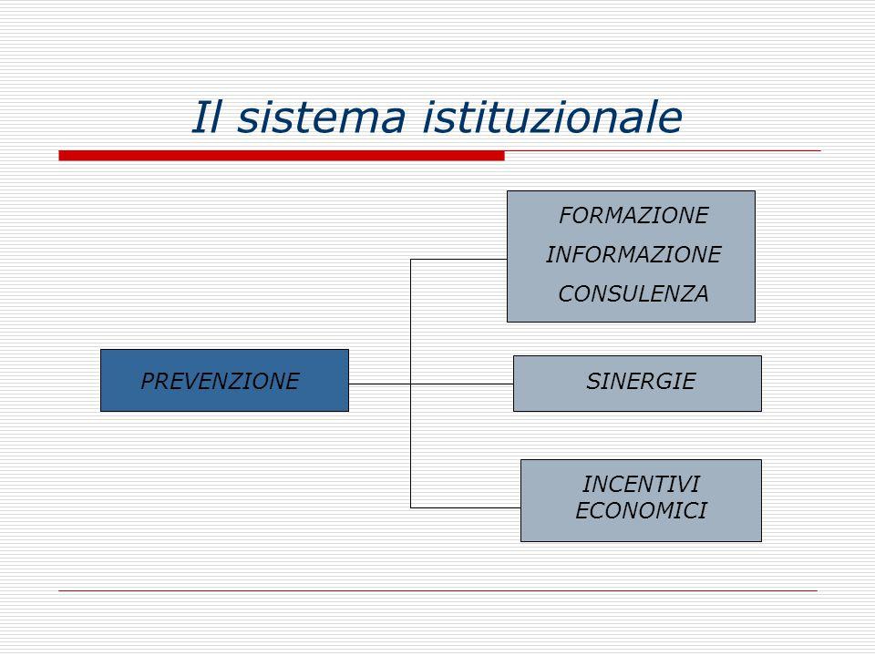 Il sistema istituzionale FORMAZIONE INFORMAZIONE CONSULENZA SINERGIE INCENTIVI ECONOMICI SINERGIEPREVENZIONE
