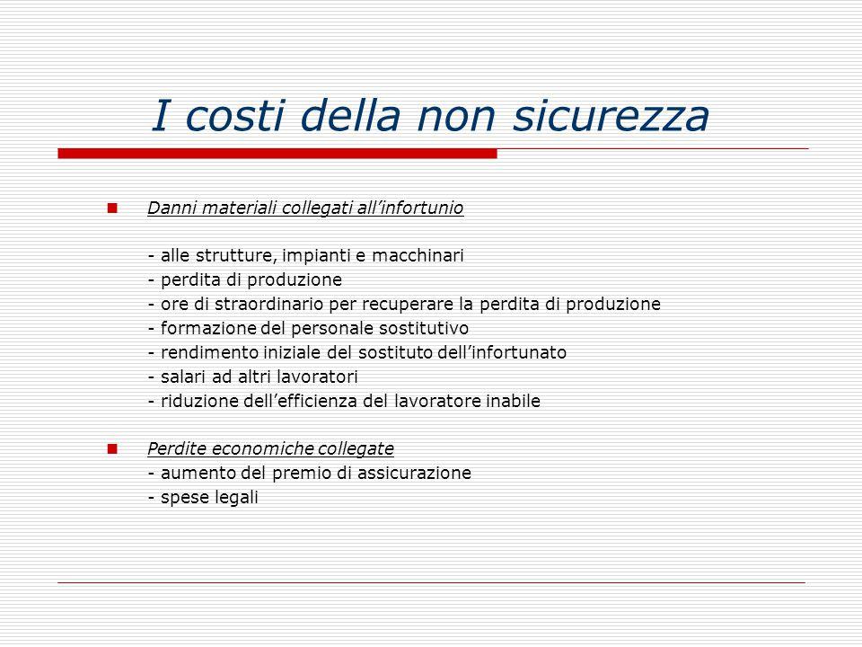 I costi della non sicurezza Danni materiali collegati all'infortunio - alle strutture, impianti e macchinari - perdita di produzione - ore di straordi