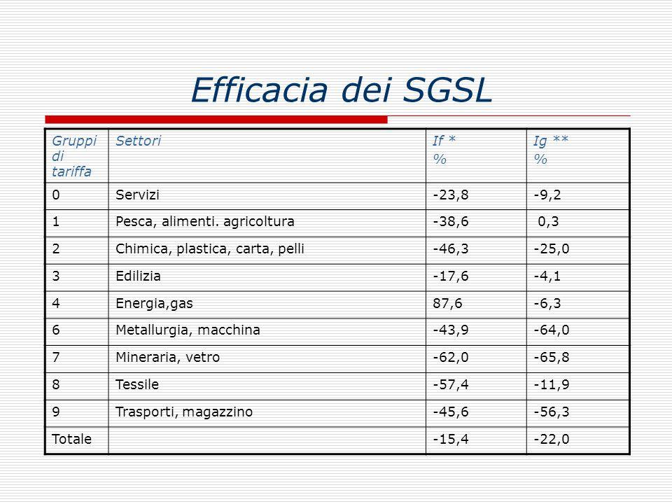 Efficacia dei SGSL Gruppi di tariffa SettoriIf * % Ig ** % 0Servizi-23,8-9,2 1Pesca, alimenti. agricoltura-38,6 0,3 2Chimica, plastica, carta, pelli-4