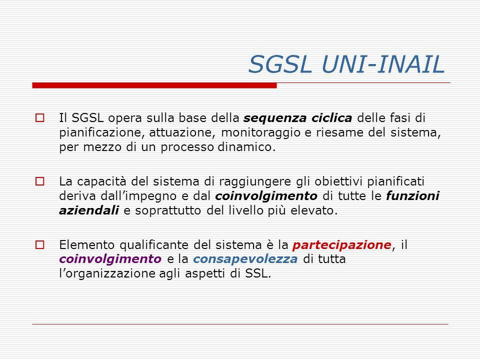 SGSL UNI-INAIL  Il SGSL opera sulla base della sequenza ciclica delle fasi di pianificazione, attuazione, monitoraggio e riesame del sistema, per mezzo di un processo dinamico.