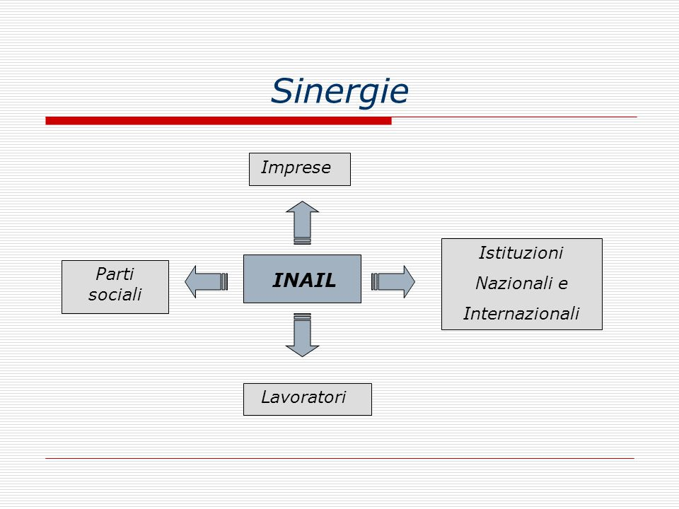 Sinergie Il sistema di promozione della salute e sicurezza è il complesso dei soggetti istituzionali che concorrono, con la partecipazione delle parti sociali, alla realizzazione dei programmi di intervento finalizzati a migliorare le condizioni di salute e sicurezza dei lavoratori.