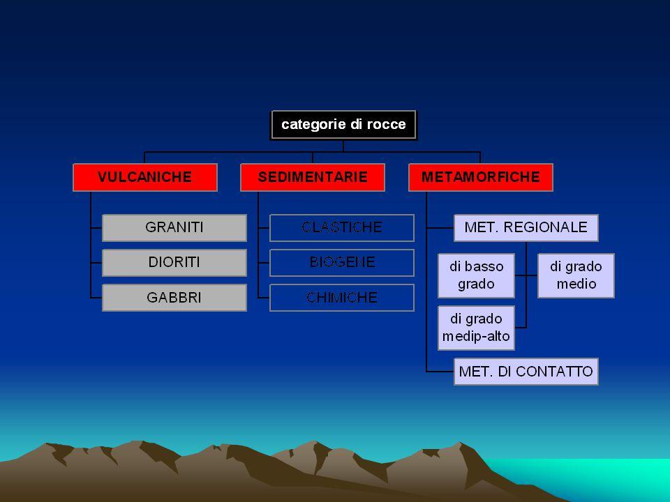 CLASSIFICAZIONE DELLE ROCCE Rocce ignee o magmatiche: provengono dalla solidificazione del magma. Rocce sedimentarie: derivano dall'accumulo,compattaz