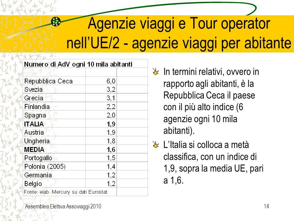 Assemblea Elettiva Assoviaggi 201014 Agenzie viaggi e Tour operator nell'UE/2 - agenzie viaggi per abitante In termini relativi, ovvero in rapporto agli abitanti, è la Repubblica Ceca il paese con il più alto indice (6 agenzie ogni 10 mila abitanti).