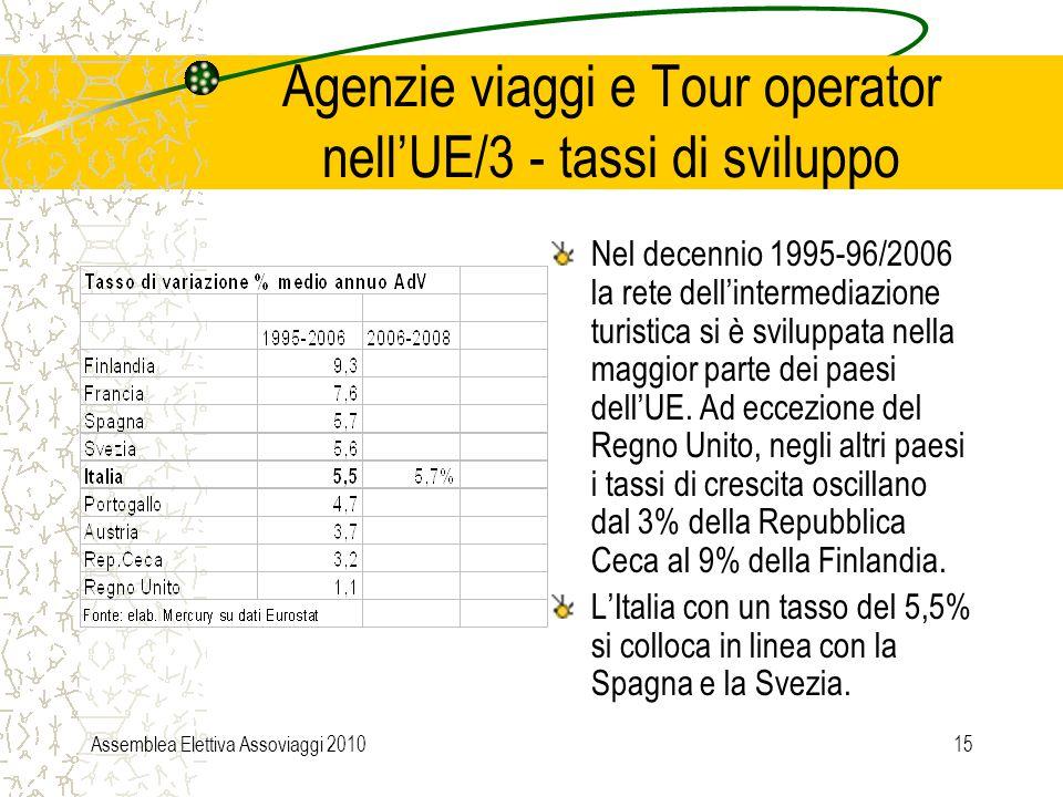 Assemblea Elettiva Assoviaggi 201015 Agenzie viaggi e Tour operator nell'UE/3 - tassi di sviluppo Nel decennio 1995-96/2006 la rete dell'intermediazione turistica si è sviluppata nella maggior parte dei paesi dell'UE.