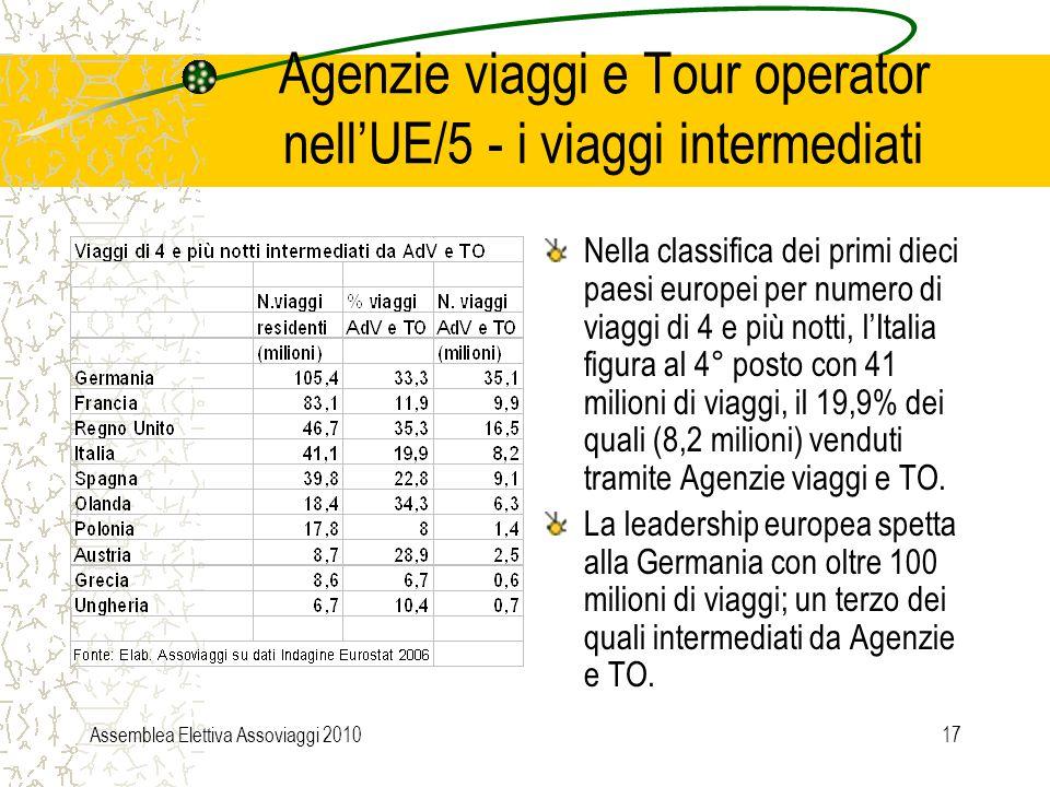 Assemblea Elettiva Assoviaggi 201017 Agenzie viaggi e Tour operator nell'UE/5 - i viaggi intermediati Nella classifica dei primi dieci paesi europei per numero di viaggi di 4 e più notti, l'Italia figura al 4° posto con 41 milioni di viaggi, il 19,9% dei quali (8,2 milioni) venduti tramite Agenzie viaggi e TO.