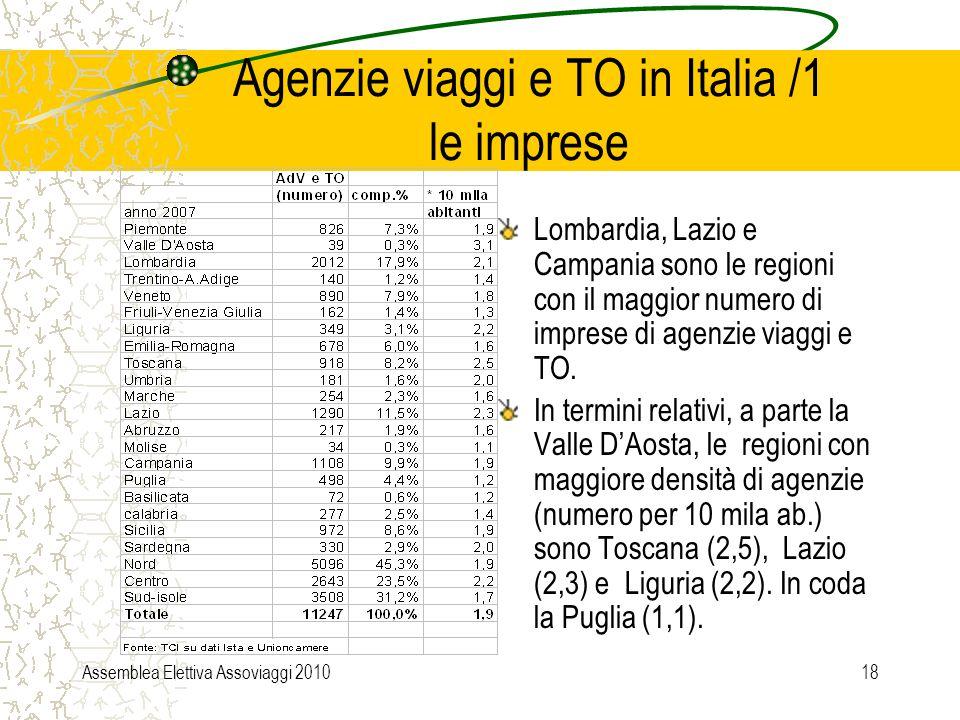 Assemblea Elettiva Assoviaggi 201018 Agenzie viaggi e TO in Italia /1 le imprese Lombardia, Lazio e Campania sono le regioni con il maggior numero di imprese di agenzie viaggi e TO.