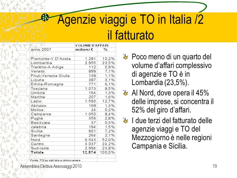 Assemblea Elettiva Assoviaggi 201019 Agenzie viaggi e TO in Italia /2 il fatturato Poco meno di un quarto del volume d'affari complessivo di agenzie e TO è in Lombardia (23,5%).