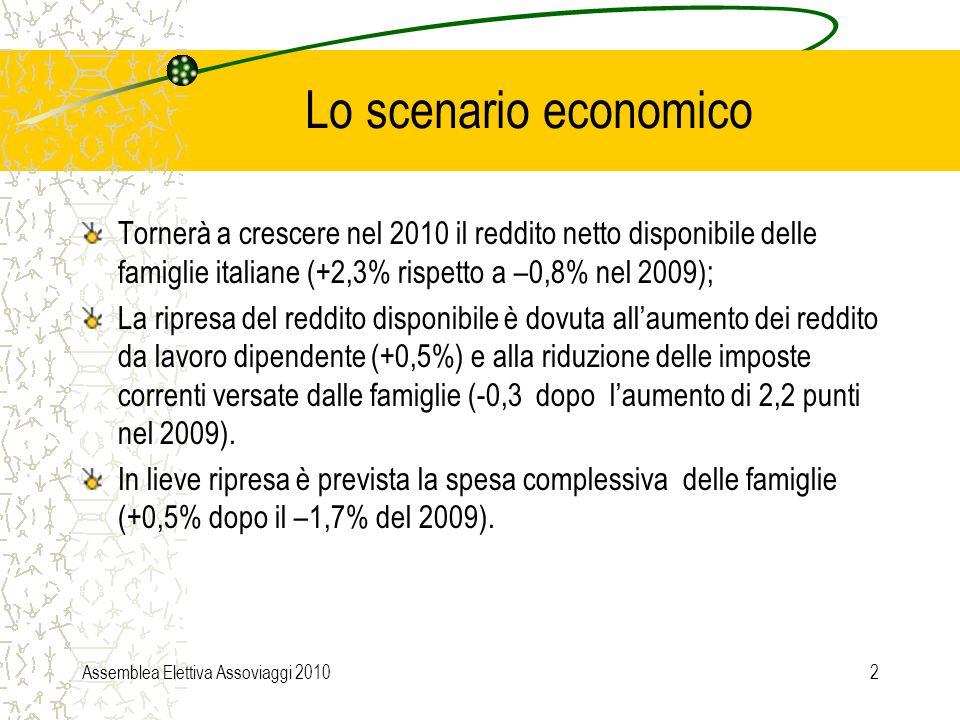 Assemblea Elettiva Assoviaggi 20102 Lo scenario economico Tornerà a crescere nel 2010 il reddito netto disponibile delle famiglie italiane (+2,3% rispetto a –0,8% nel 2009); La ripresa del reddito disponibile è dovuta all'aumento dei reddito da lavoro dipendente (+0,5%) e alla riduzione delle imposte correnti versate dalle famiglie (-0,3 dopo l'aumento di 2,2 punti nel 2009).