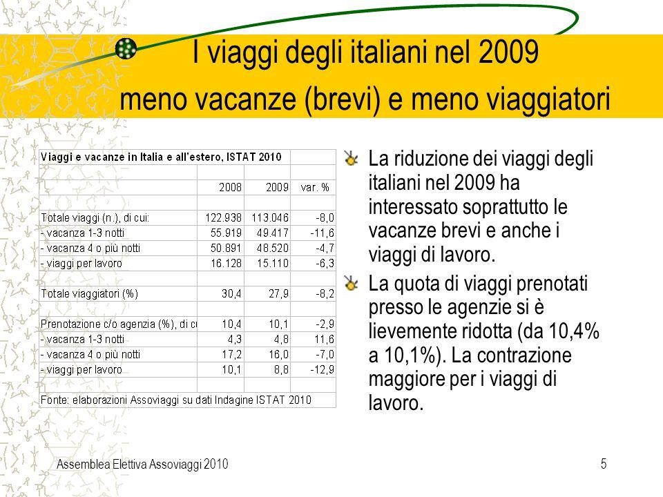 Assemblea Elettiva Assoviaggi 20106 Le prenotazioni dei viaggi con Internet Nel 2009 gli italiani hanno prenotato direttamente attraverso internet il 23,9% dei viaggi in Italia e all'estero; La quota più alta di prenotazioni attraverso il web riguarda i viaggi per lavoro (35,6%).