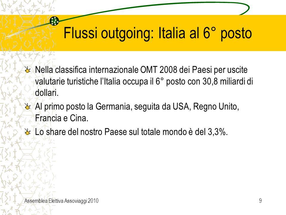 Assemblea Elettiva Assoviaggi 20109 Flussi outgoing: Italia al 6° posto Nella classifica internazionale OMT 2008 dei Paesi per uscite valutarie turistiche l'Italia occupa il 6° posto con 30,8 miliardi di dollari.