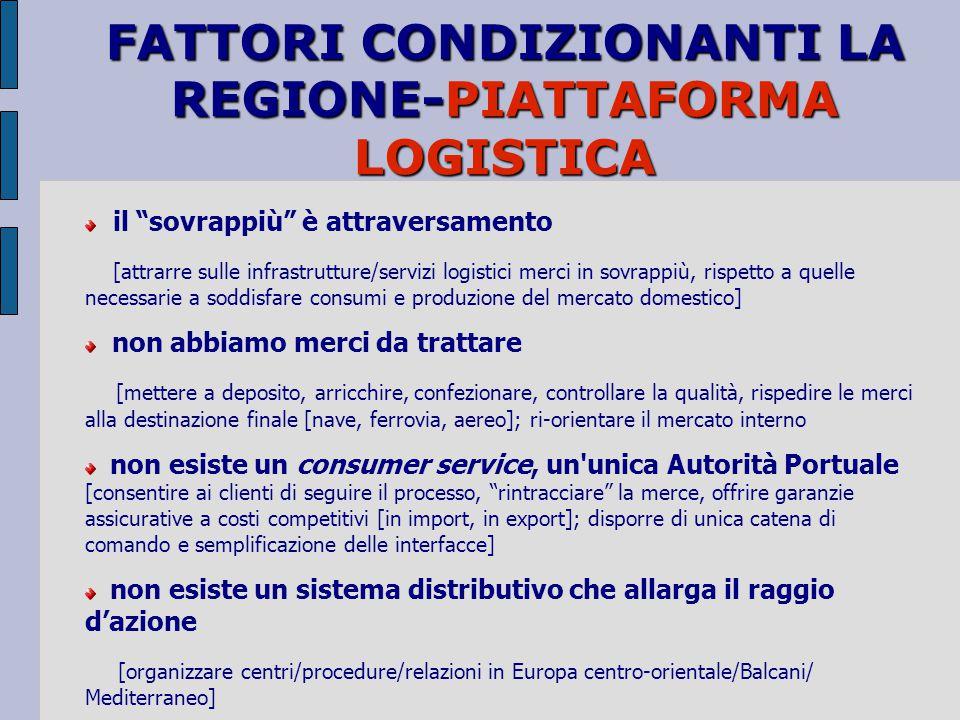 disallineamento [infrastrutture/crescita domanda di trasporto; sviluppo industriale/disponibilità reti-servizi] Fs si ritira dal mercato/ridimensiona