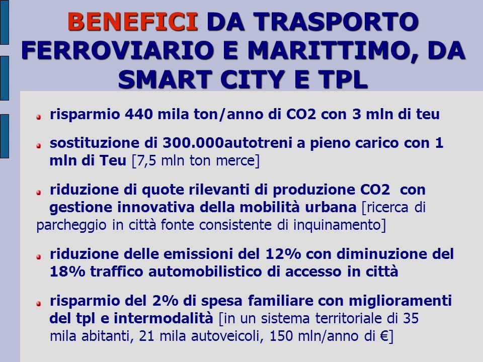 BENEFICI DA TRASPORTO FERROVIARIO E MARITTIMO, DA SMART CITY E TPL risparmio 440 mila ton/anno di CO2 con 3 mln di teu sostituzione di 300.000autotreni a pieno carico con 1 mln di Teu [7,5 mln ton merce] riduzione di quote rilevanti di produzione CO2 con gestione innovativa della mobilità urbana [ricerca di parcheggio in città fonte consistente di inquinamento] riduzione delle emissioni del 12% con diminuzione del 18% traffico automobilistico di accesso in città risparmio del 2% di spesa familiare con miglioramenti del tpl e intermodalità [in un sistema territoriale di 35 mila abitanti, 21 mila autoveicoli, 150 mln/anno di €]