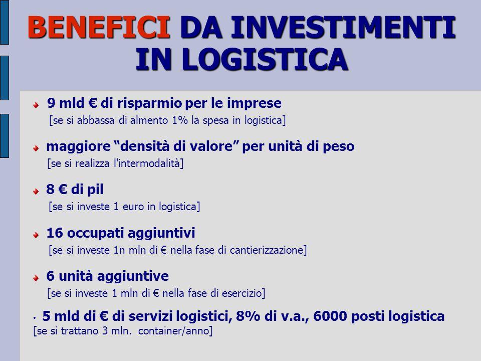 9 mld € di risparmio per le imprese [se si abbassa di almento 1% la spesa in logistica] maggiore densità di valore per unità di peso [se si realizza l intermodalità] 8 € di pil [se si investe 1 euro in logistica] 16 occupati aggiuntivi [se si investe 1n mln di € nella fase di cantierizzazione] 6 unità aggiuntive [se si investe 1 mln di € nella fase di esercizio] 5 mld di € di servizi logistici, 8% di v.a., 6000 posti logistica [se si trattano 3 mln.