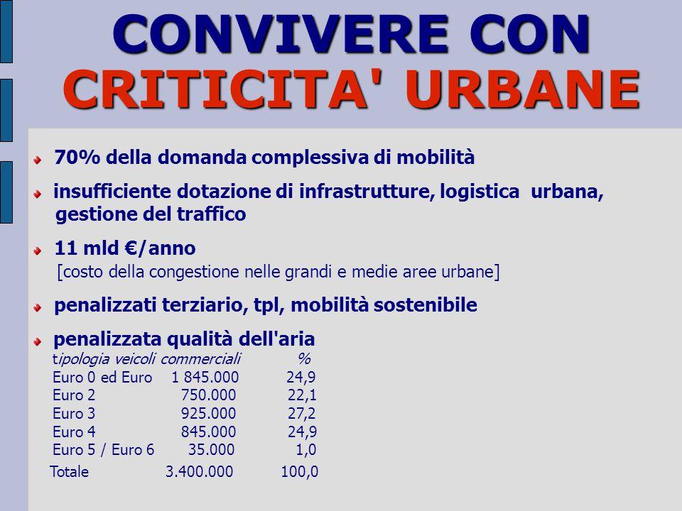 flussi vs luoghi reti vs territorio offerta di trasporto vs modello urbanistico offerta di trasporto vs organizzazione della produzione domanda di tra