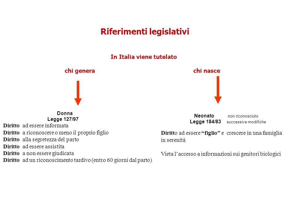 Riferimenti legislativi In Italia viene tutelato chi genera chi nasce Donna Legge 127/97 Diritto ad essere informata Diritto a riconoscere o meno il p