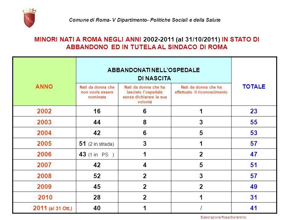 MINORI NATI A ROMA NEGLI ANNI 2002-2011 (al 31/10/2011) IN STATO DI ABBANDONO ED IN TUTELA AL SINDACO DI ROMA ANNO ABBANDONATI NELL'OSPEDALE DI NASCIT
