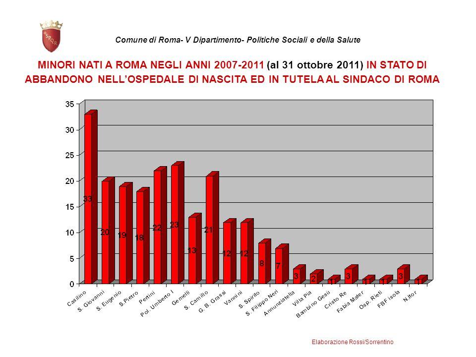 MINORI NATI A ROMA NEGLI ANNI 2007-2011 (al 31 ottobre 2011) IN STATO DI ABBANDONO NELL'OSPEDALE DI NASCITA ED IN TUTELA AL SINDACO DI ROMA Comune di