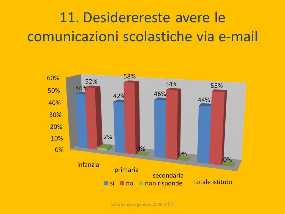 11. Desiderereste avere le comunicazioni scolastiche via e-mail Questionario genitori 2008 m&m
