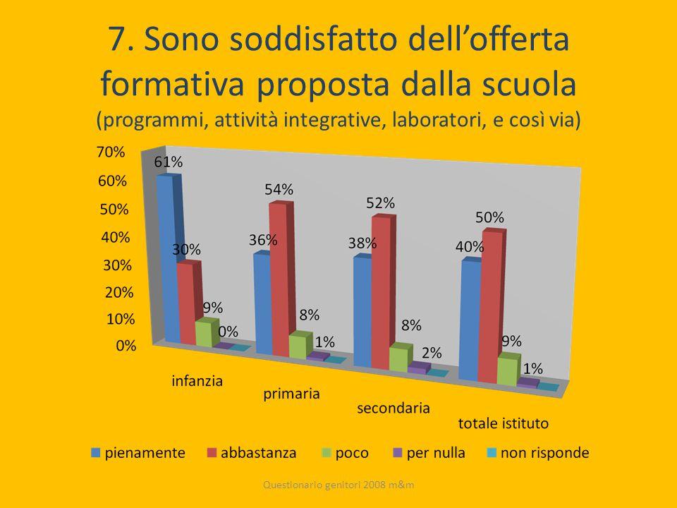 7. Sono soddisfatto dell'offerta formativa proposta dalla scuola (programmi, attività integrative, laboratori, e così via) Questionario genitori 2008