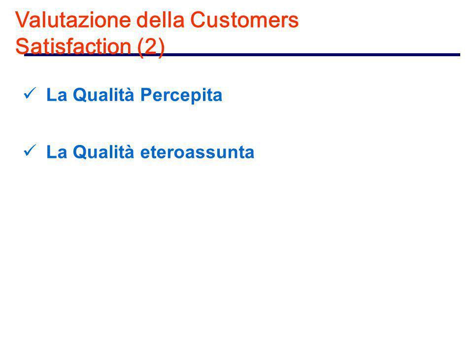Valutazione della Customers Satisfaction (2) La Qualità Percepita La Qualità eteroassunta