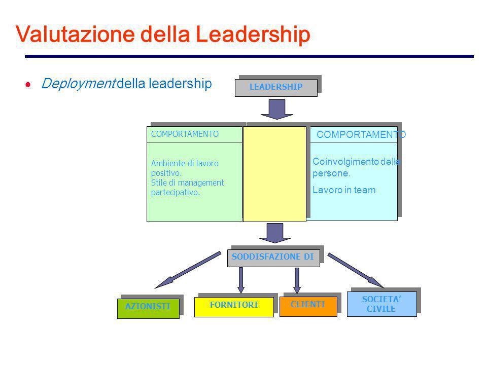  Deployment della leadership LEADERSHIP COMPORTAMENTO Ambiente di lavoro positivo.