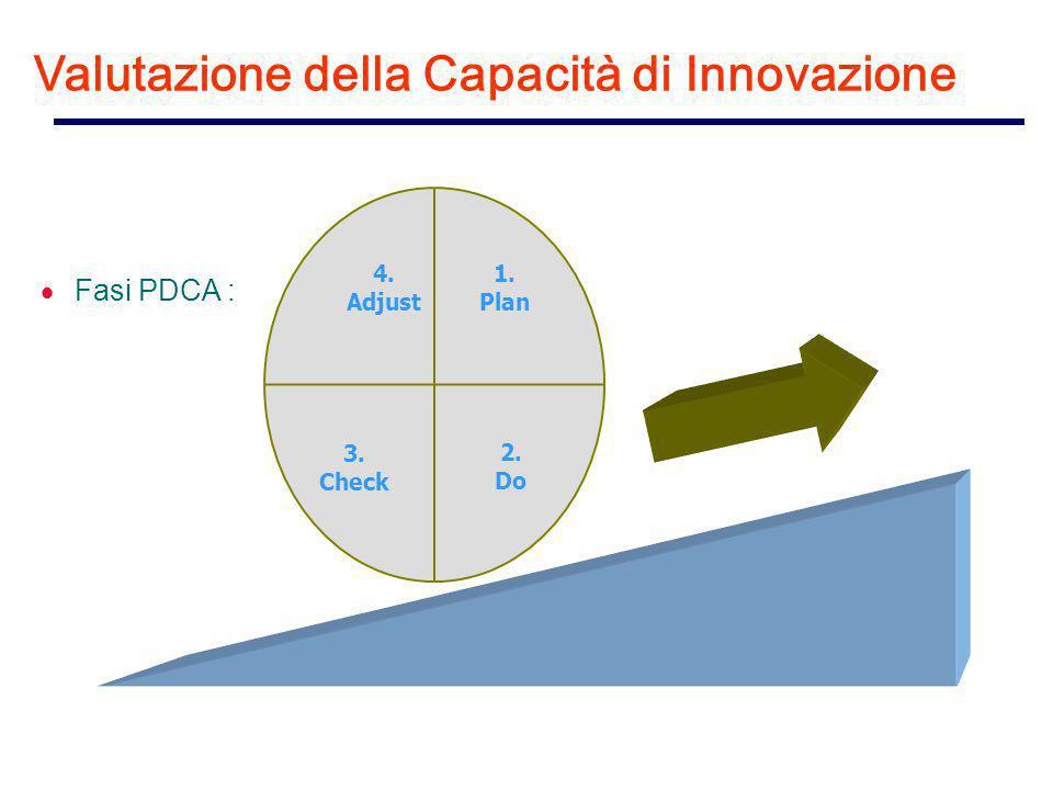  Fasi PDCA : 1. Plan 4. Adjust 2. Do 3. Check Valutazione della Capacità di Innovazione