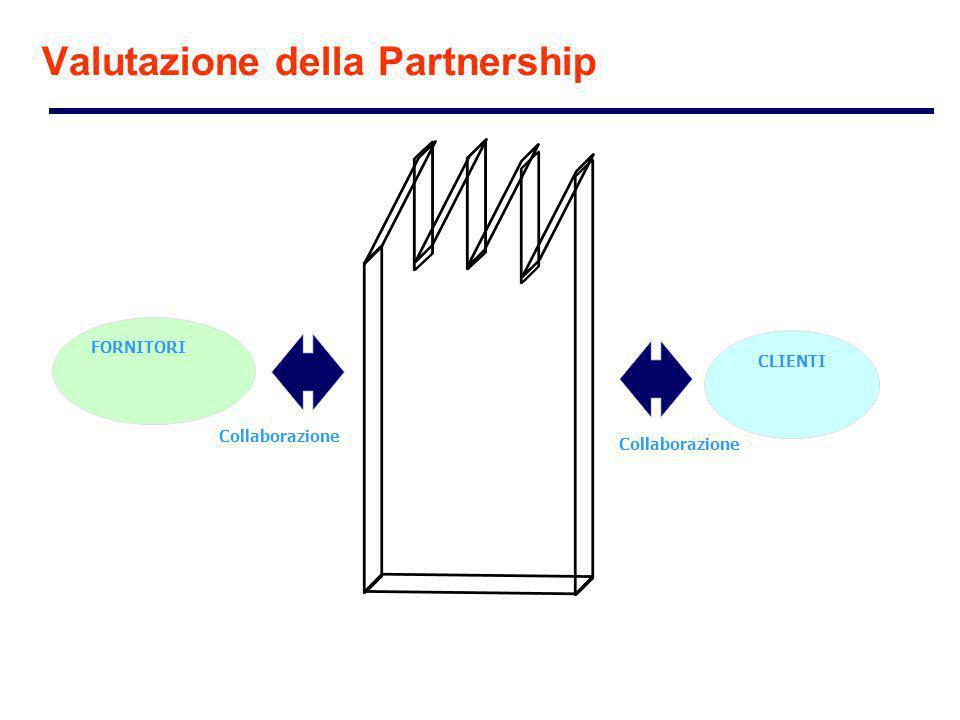 FORNITORI CLIENTI Collaborazione Valutazione della Partnership