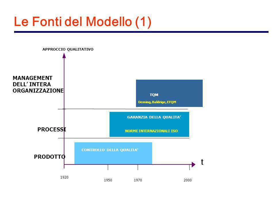 GARANZIA DELLA QUALITA' TQM CONTROLLO DELLA QUALITA' PRODOTTO PROCESSI APPROCCIO QUALITATIVO 1920 195019702000 NORME INTERNAZIONALI ISO Deming, Baldrige, EFQM MANAGEMENT DELL' INTERA ORGANIZZAZIONE Le Fonti del Modello (1) t