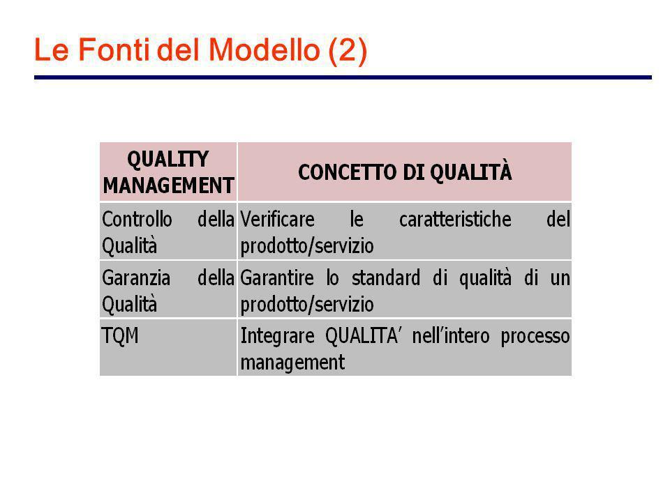 Le Fonti del Modello (2)