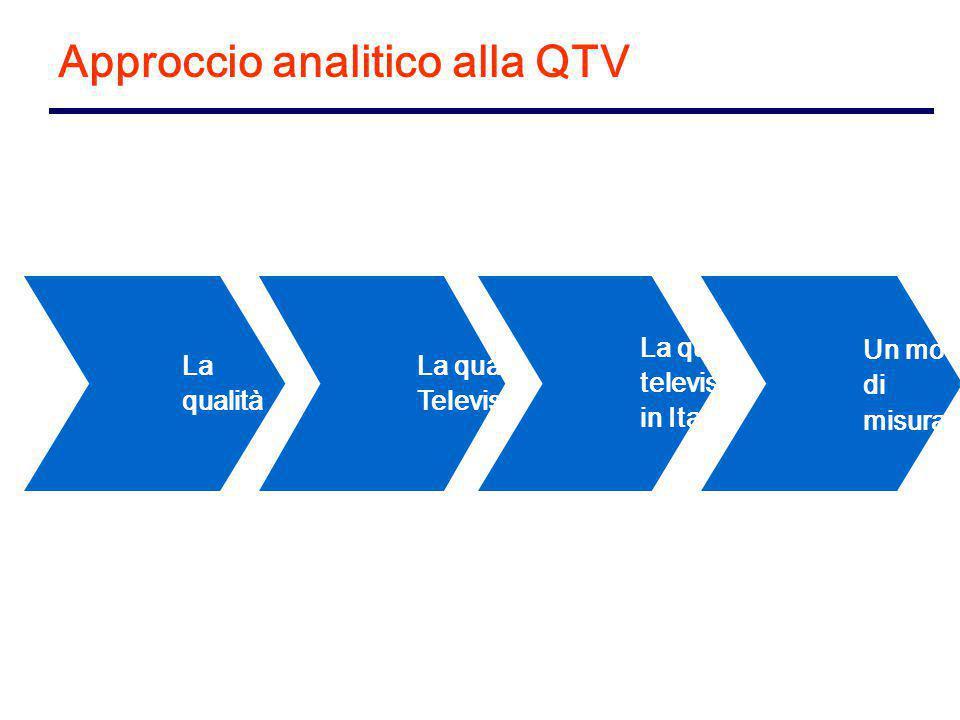 La qualità La qualità Televisiva La qualità televisiva in Italia Un modello di misurazione Approccio analitico alla QTV