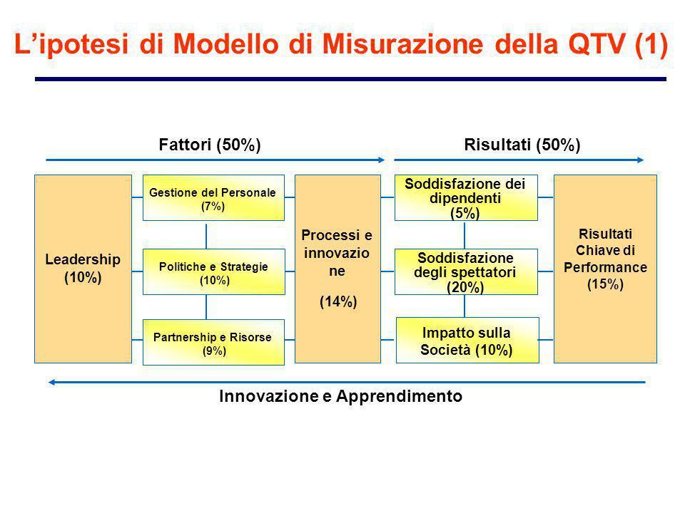 Soddisfazione dei dipendenti (5%) Soddisfazione degli spettatori (20%) Impatto sulla Società (10%) Politiche e Strategie (10%) Gestione del Personale (7%) Leadership (10%) Risultati Chiave di Performance (15%) Partnership e Risorse (9%) Innovazione e Apprendimento Fattori (50%)Risultati (50%) Processi e innovazio ne (14%) L'ipotesi di Modello di Misurazione della QTV (1)
