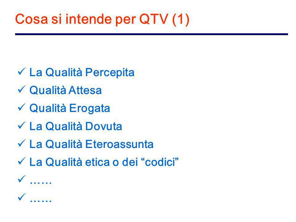 Cosa si intende per QTV (1) La Qualità Percepita Qualità Attesa Qualità Erogata La Qualità Dovuta La Qualità Eteroassunta La Qualità etica o dei codici ……