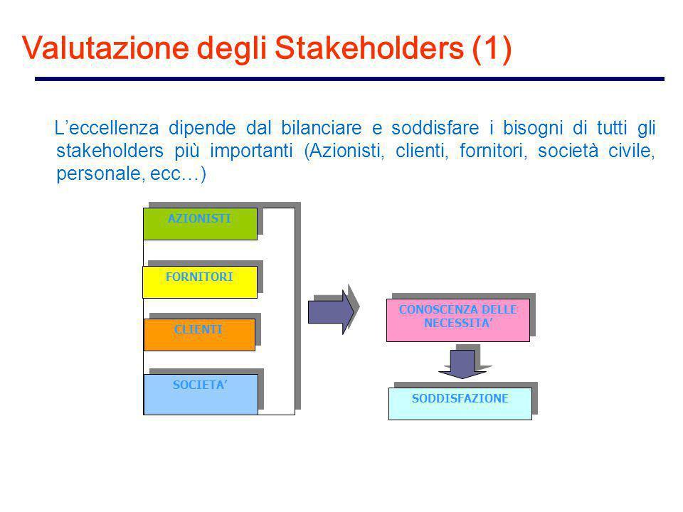 L'eccellenza dipende dal bilanciare e soddisfare i bisogni di tutti gli stakeholders più importanti (Azionisti, clienti, fornitori, società civile, personale, ecc…) FORNITORI AZIONISTI CLIENTI SOCIETA' CONOSCENZA DELLE NECESSITA' SODDISFAZIONE Valutazione degli Stakeholders (1)