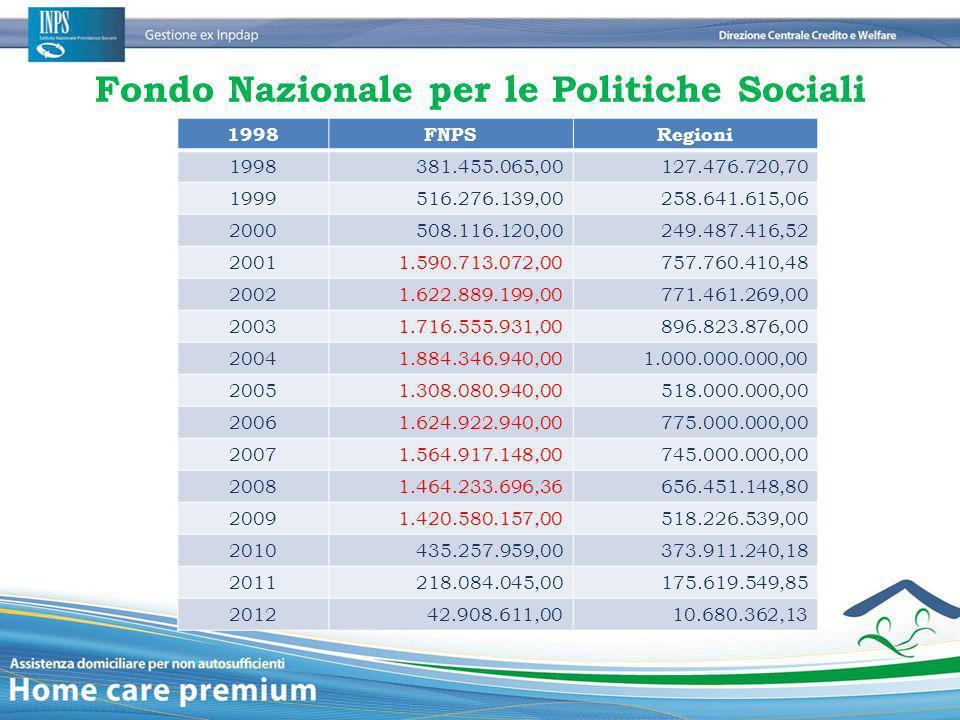 Fondo Nazionale per le Politiche Sociali 1998FNPSRegioni 1998381.455.065,00127.476.720,70 1999516.276.139,00258.641.615,06 2000508.116.120,00249.487.4