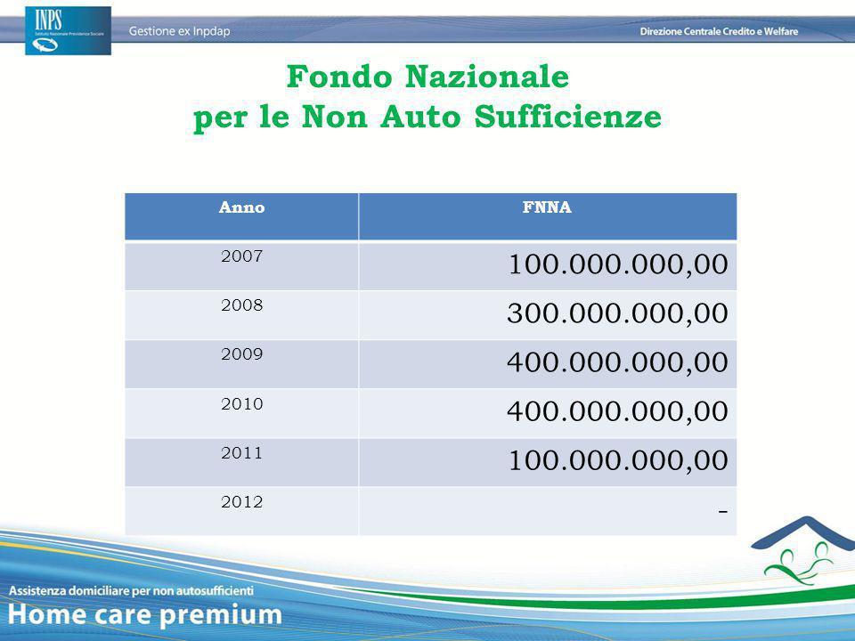 Fondo Nazionale per le Non Auto Sufficienze AnnoFNNA 2007 100.000.000,00 2008 300.000.000,00 2009 400.000.000,00 2010 400.000.000,00 2011 100.000.000,